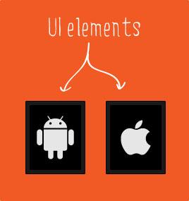 Elementos de interface de usuário independente de dispositivo
