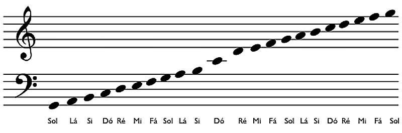 Como podemos escrever as notas musicais